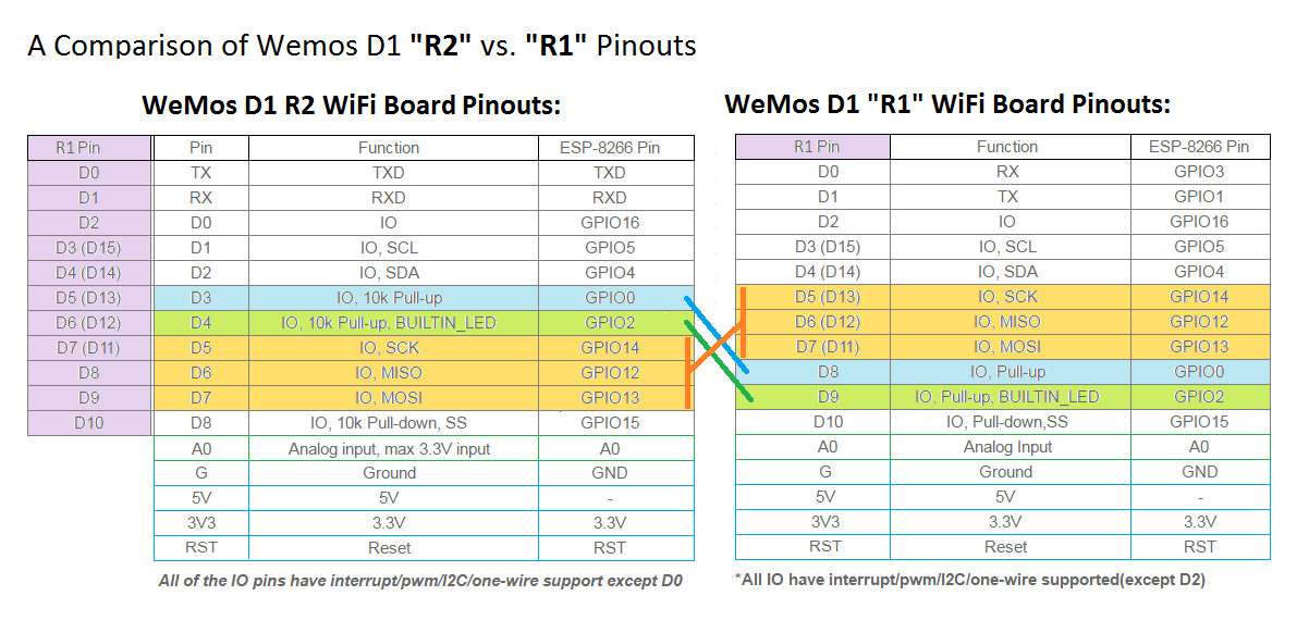 img/comparison-of-wemos-r2-vs-r1-pinouts.png
