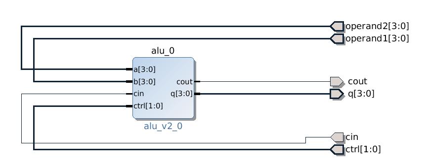 Lauri's blog | Arithmetic logic unit