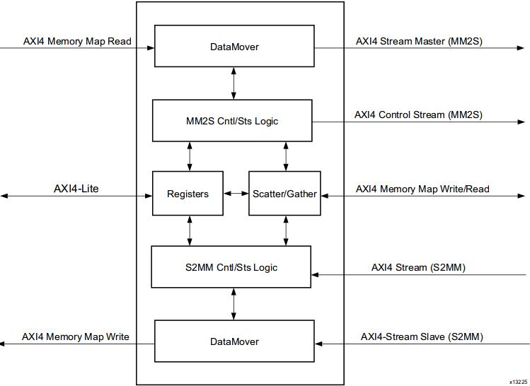 Lauri's blog | AXI Direct Memory Access