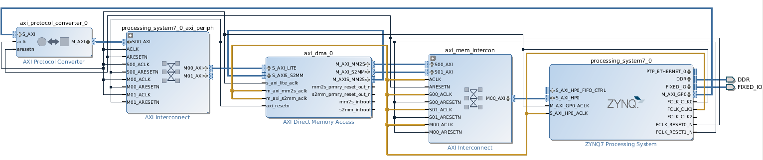 Lauri's blog | AXI Direct Memory Access
